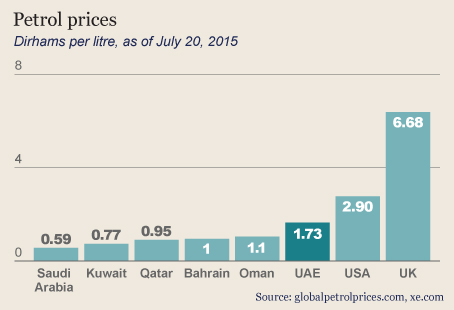 petrol-prices-july-2015