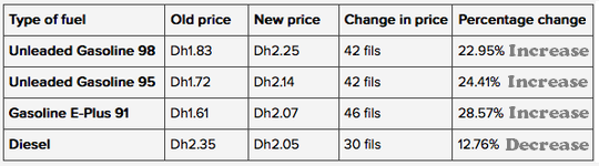 uae-fuel-price-change-chart