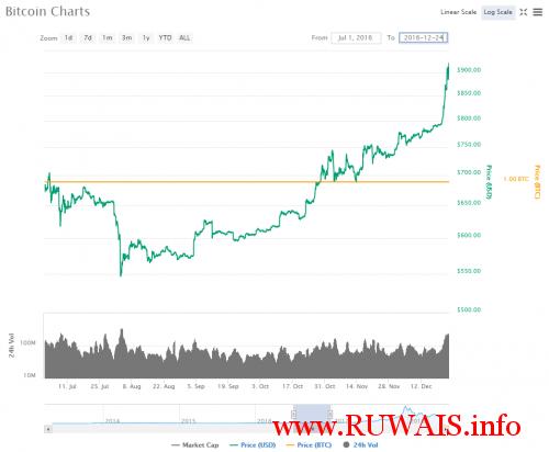 Bitcoin-2016-july-chart-CoinMarketCap