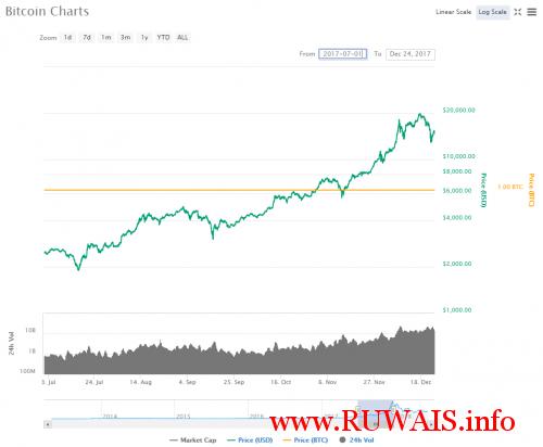 Bitcoin-2017-july-chart-CoinMarketCap